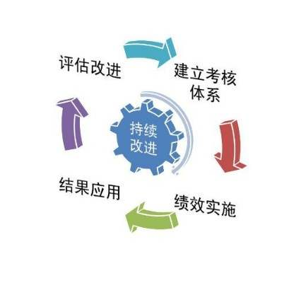KPI体系